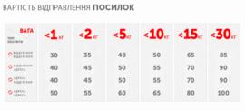 Стоимость доставки спортивного питания по Украине в зависимости от веса