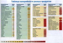 Как узнать сколько калорий в продуктах (