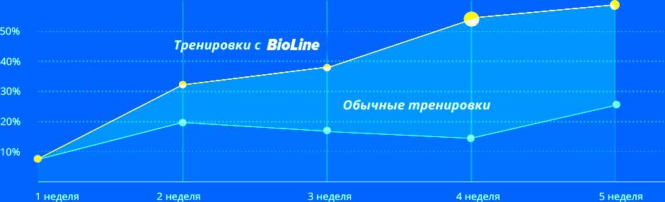Что даст протеин для набора массы и мышц от BioLine Nutrition