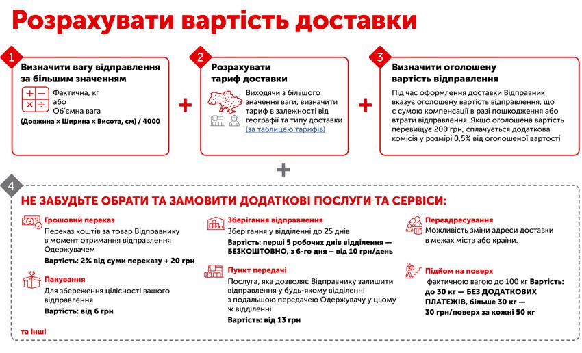 Спортивное питание в Украине - как расчитать стоимость доставки спортивного питания оптом и в розницу - tvoy-prot.com.ua