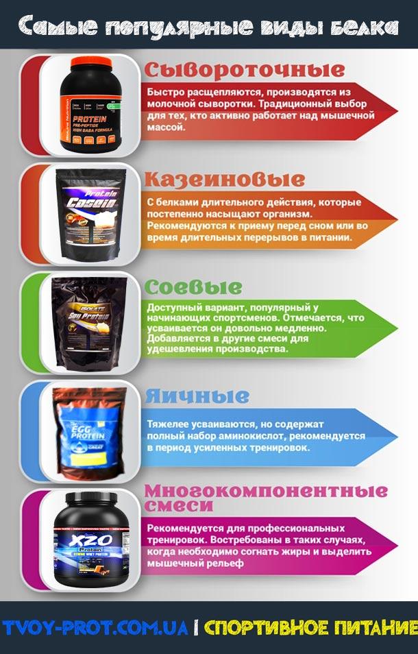 Как принимать пить изолят соевый или сывороточный для роста мышц и похудения для девушек и мужчин - tvoy-prot.com.ua