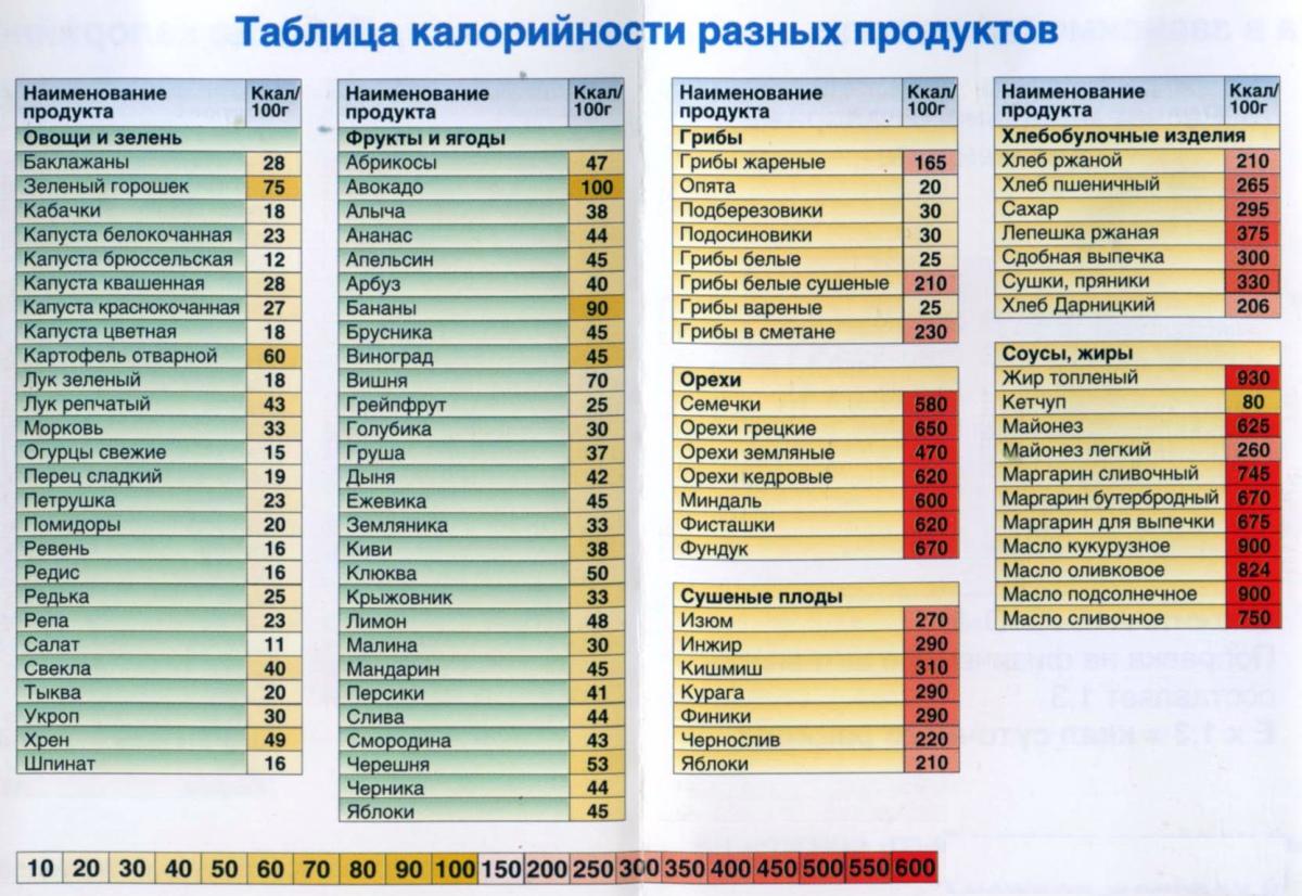 Как узнать сколько калорий в продуктах (овощи и зелень, фрукты и ягоды, грибы, хлебобулочные изделия, соусы и жиры, орехи, сушеные плоды)